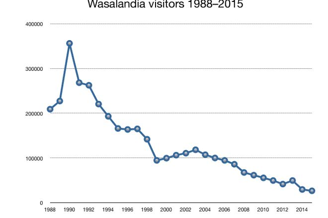 Wasalandia, Vaasa, Finland